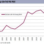 BĐS Việt Nam đang bước vào chu kỳ mới