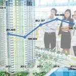 Tín dụng BĐS tăng: Thị trường có đủ sức hấp thụ?